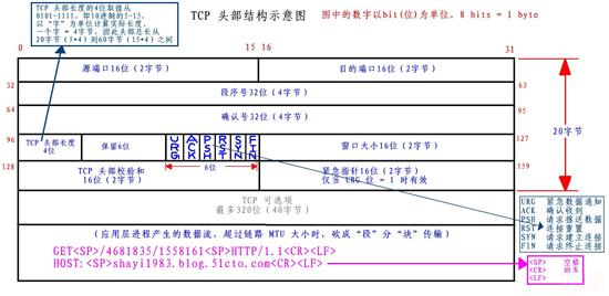 1433 的 tcp syn