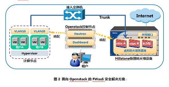 Hillstone 面向Openstack的云数据中心FWaaS安全解决方案