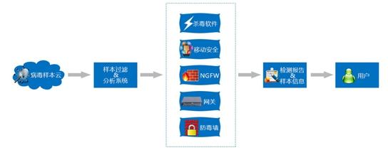 病毒攻击检测和情报分享服务 (SKD-VS)