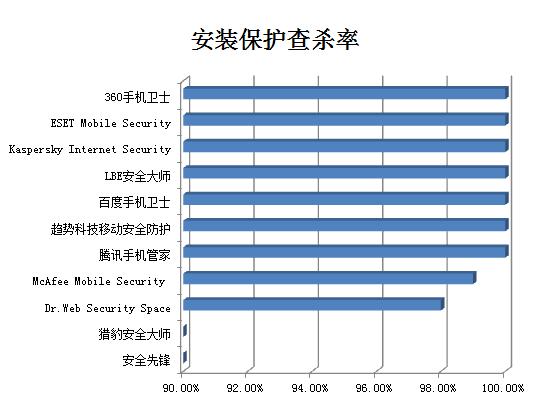 赛可达发布3月手机安全软件保护能力横评报告