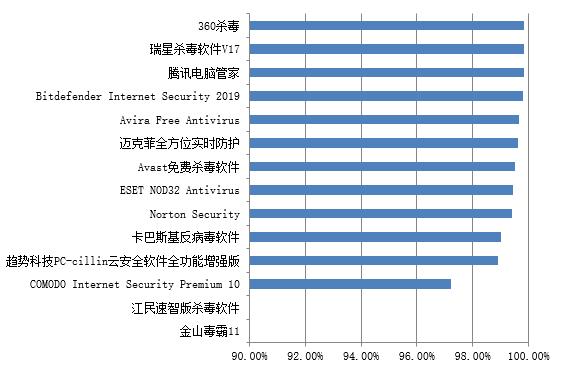赛可达发布最新全球PC杀毒软件查杀能力横评报告