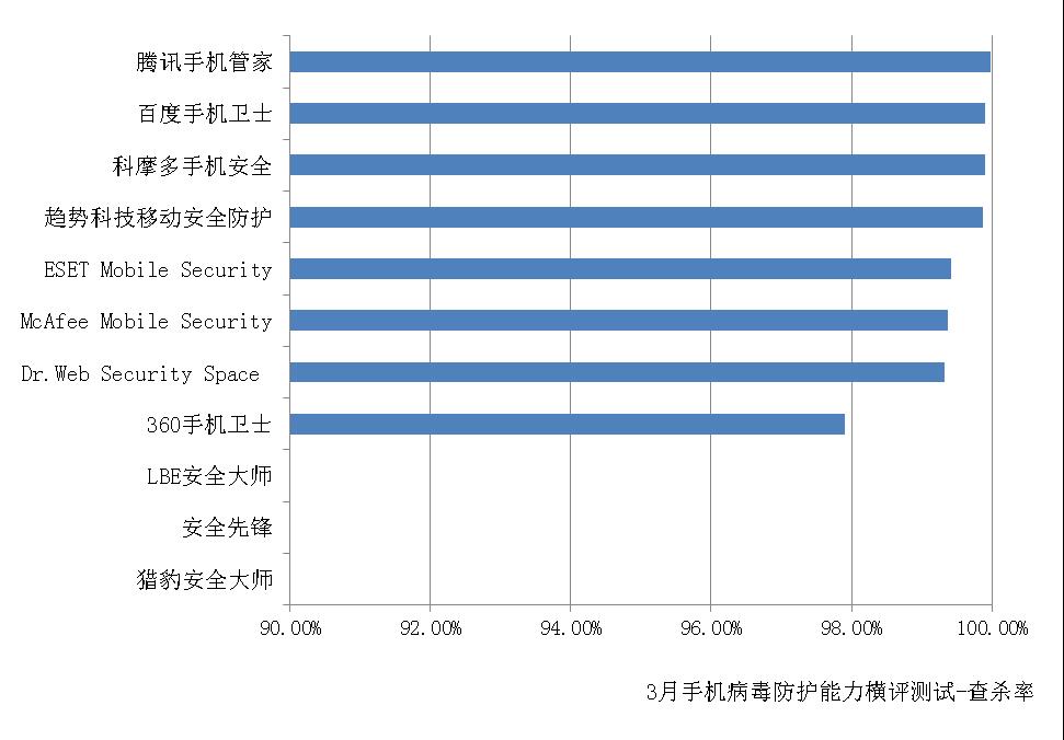 赛可达发布3月全球手机安全软件病毒防护能力横评报告