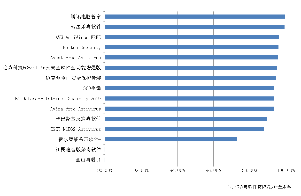 赛可达发布4月全球PC杀毒软件查杀能力横评报告