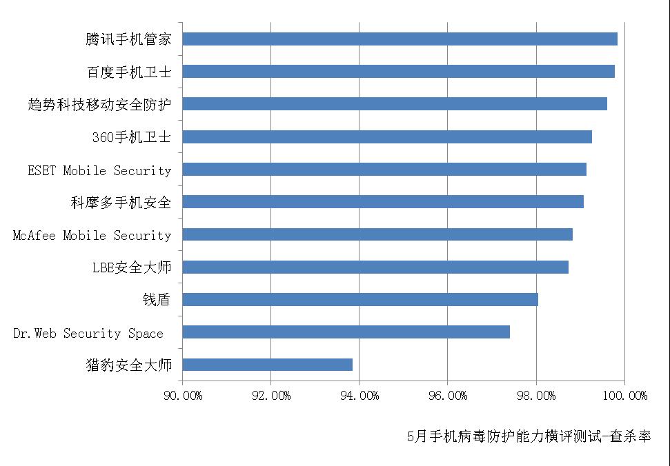 赛可达发布5月全球手机安全软件病毒防护能力横评报告