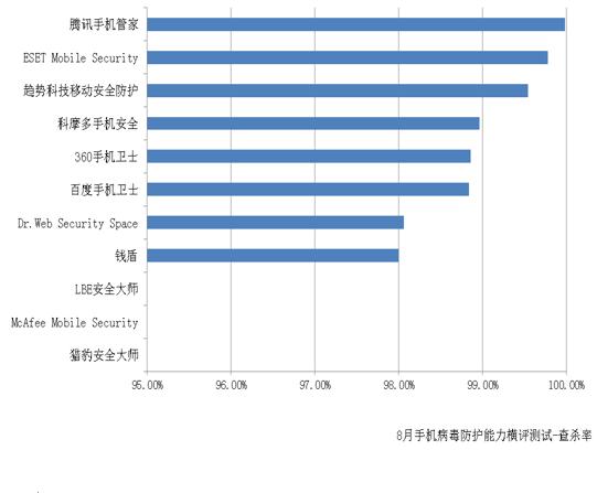 赛可达发布8月全球手机安全软件病毒防护能力横评报告