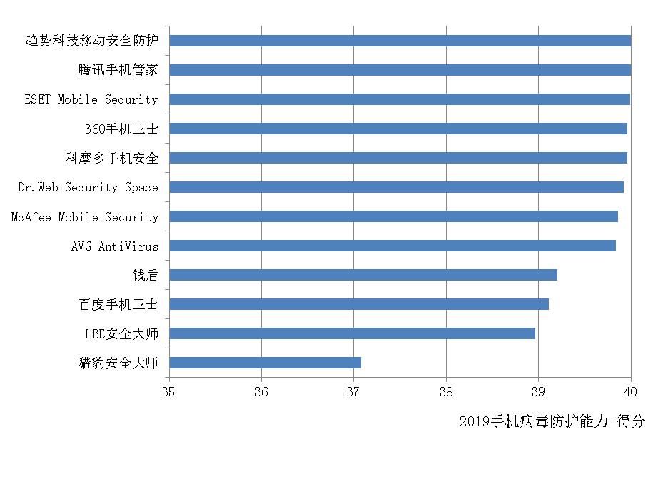 赛可达发布2019年度全球手机安全软件横评报告