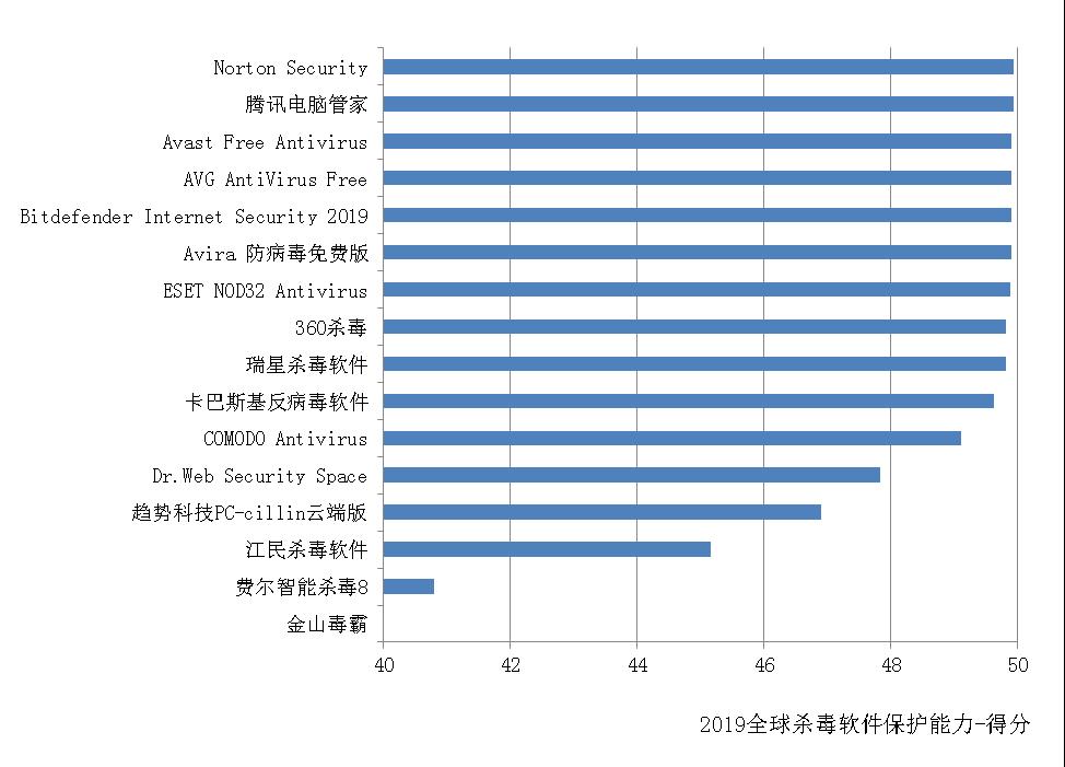 赛可达发布2019年度全球PC杀毒软件横评报告