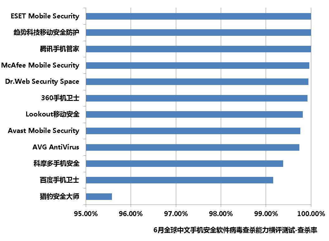 赛可达发布6月全球手机安全软件病毒查杀能力横评报告
