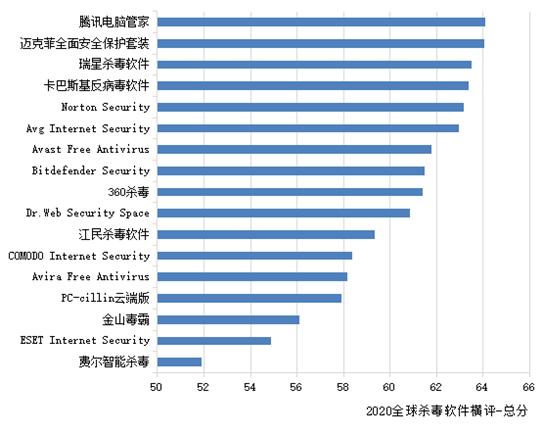 赛可达发布2020年度全球PC杀毒软件横评报告
